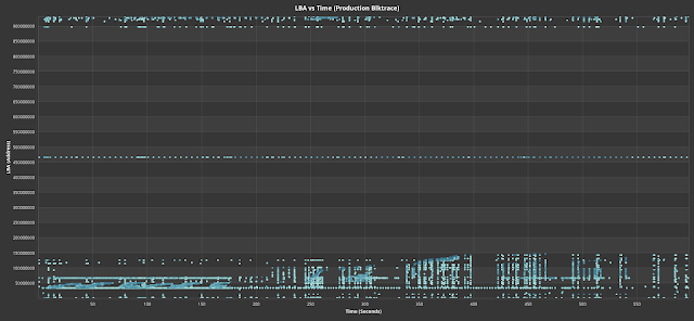 Fig. 3. LBA vs time of production blktrace (blue) and the replayed trace (orange)