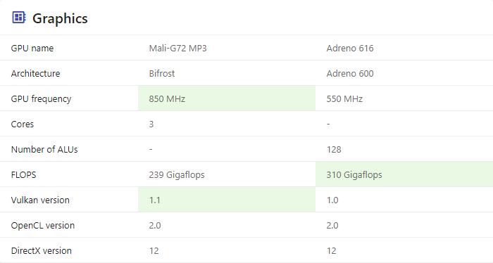 Gpu Exynos 9611 vs Snapdragon 712