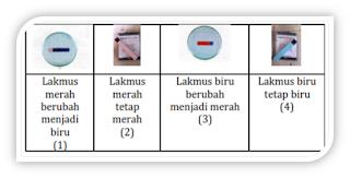 contoh percobaan kertas lakmus merah dan biru un ipa smp 2017