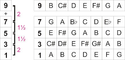 Chord Dominant 9