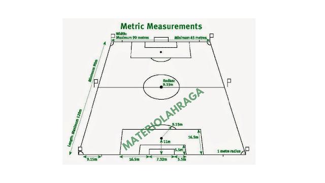 Ukuran Lapangan Sepak Bola Standar Nasional beserta Gambarnya
