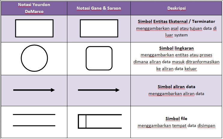 Manajemen informatika 25 pengertian data flow diagram dan contoh pemodelan dfd diawali dengan pembuatan context diagram secara simbol dfd dan context diagram menggunakan jenis dan bentuk simbol yang sama namun secara ccuart Gallery