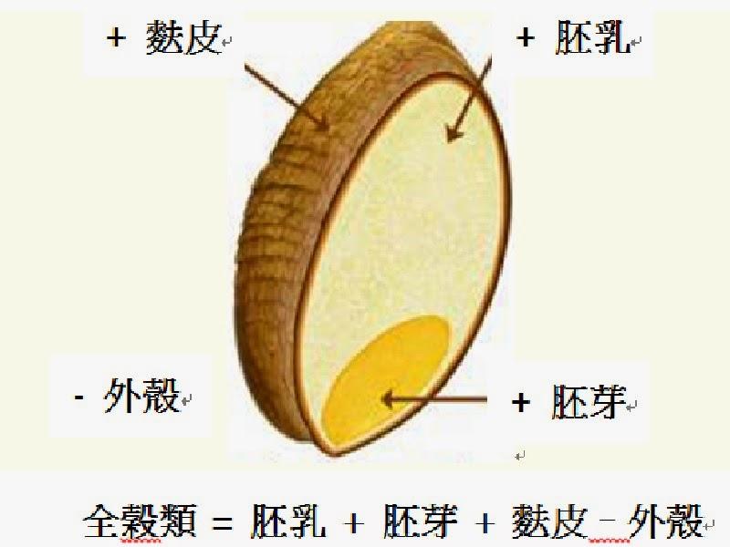 全穀 whole grains: 全穀的故鄉:彰化二林舊社