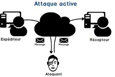 Différence entre attaque active et attaque passive