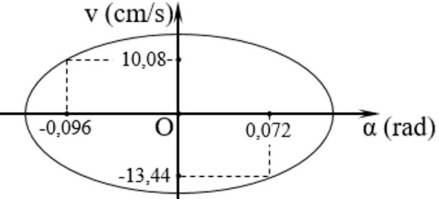 Hình ảnh minh họa câu 6 tracnghiem online Phương trình dao động của con lắc đơn