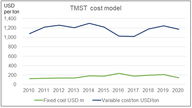 TMST cost model
