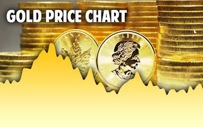 gold price fall