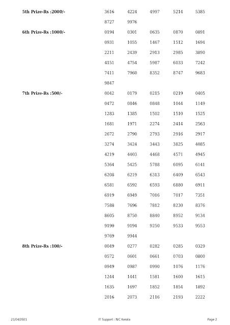 Kerala Lottery Results Today 21.04.2021 Akshaya AK-494 Result