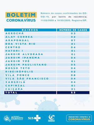 Boletim Coronavírus nos bairros: 53 casos confirmados em Registro-SP
