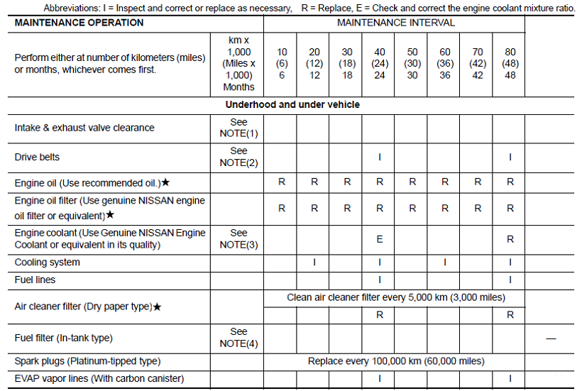 Nissan Navara D40 Service Intervals