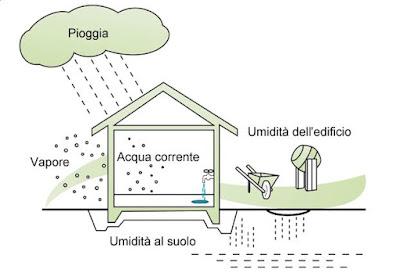 come-eliminare-umidità-in-casa