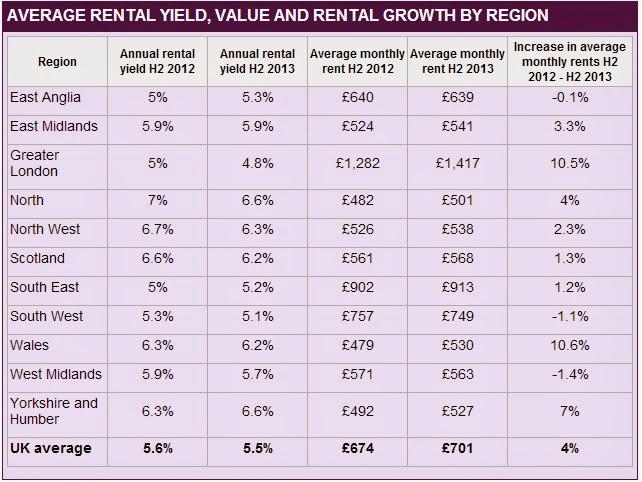 英國房地產平均收益率