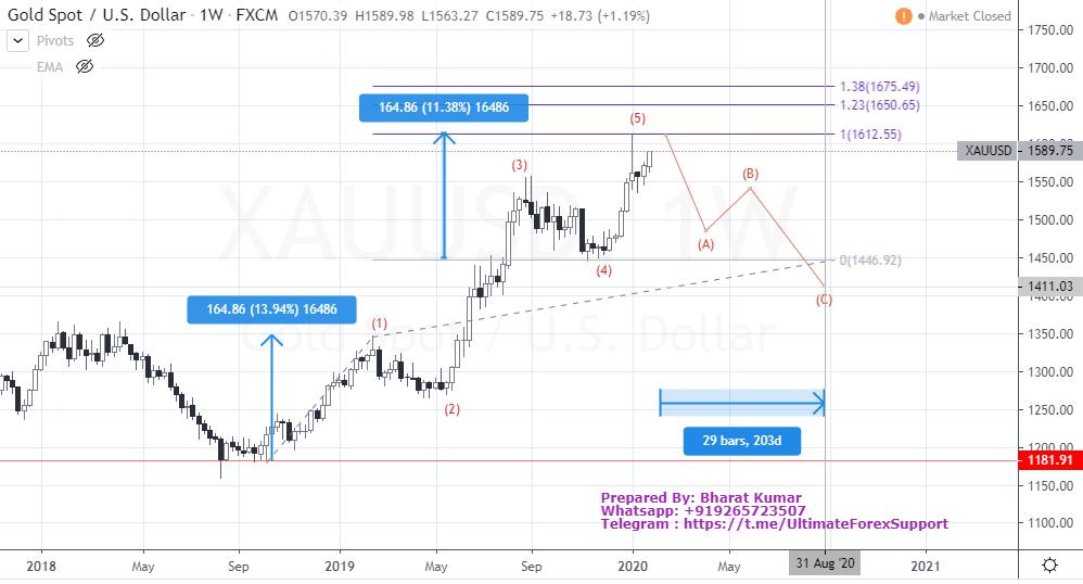 Gold XAU/USD Weekly Eliott Wave