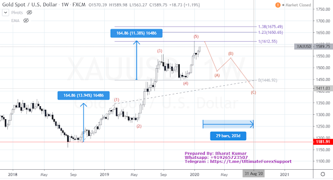 XAU/USD Gold Weekly Elliott Wave Forecast on Long Time Frame - 2nd February 2020