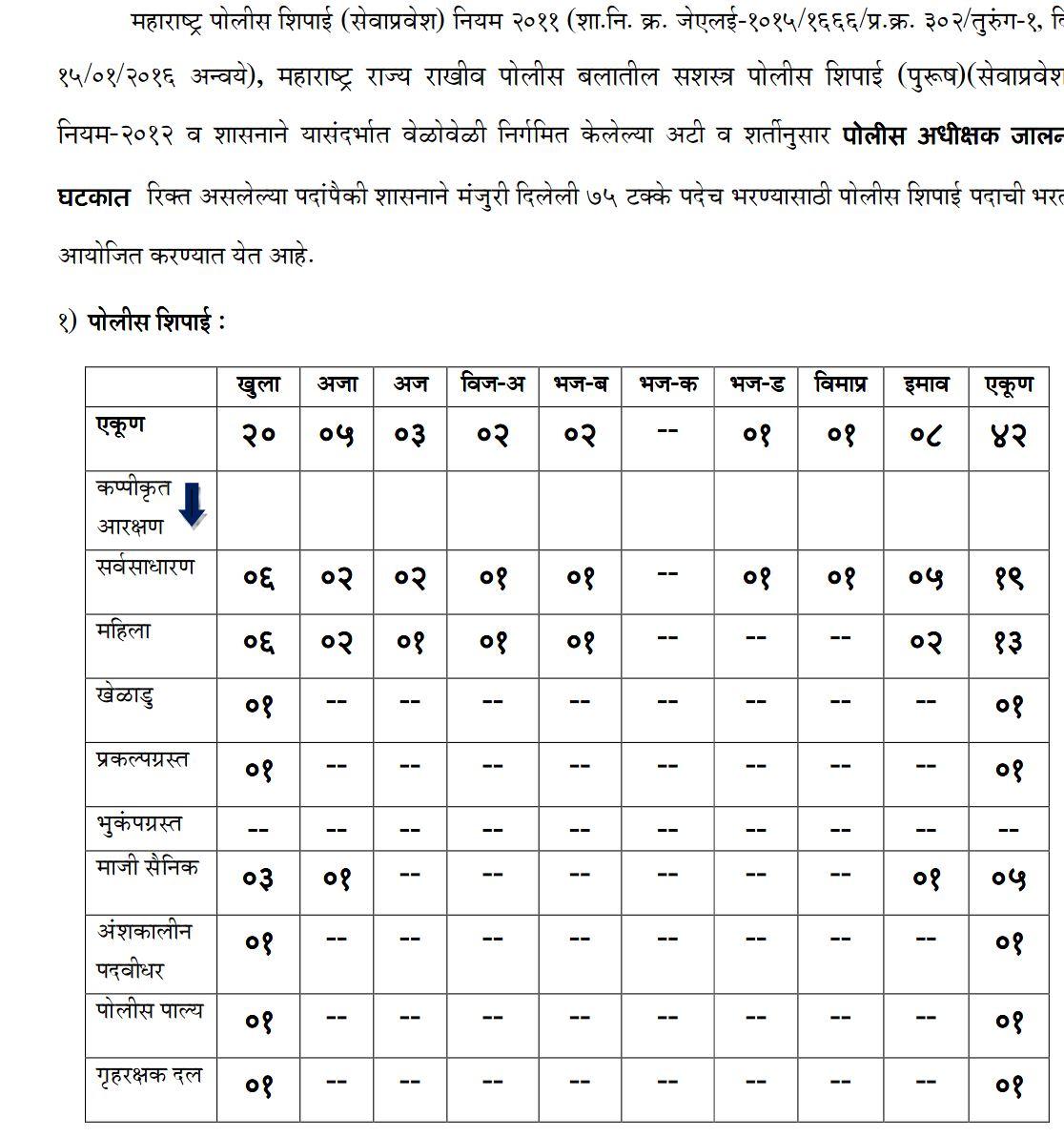 Jalna Police Bharti 2017
