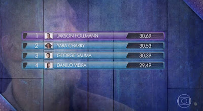 Jakson Follmann lidera o ranking da segunda rodada e grante vaga na final — Foto: Globo