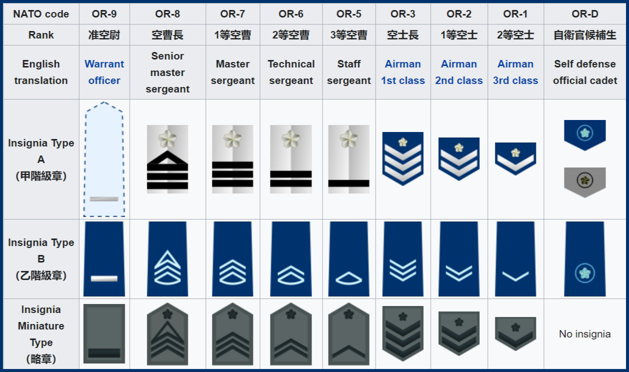 Japan Air Self-Defense Force Enlisted Ranks Japanese Air Force Enlisted Ranks Insignia
