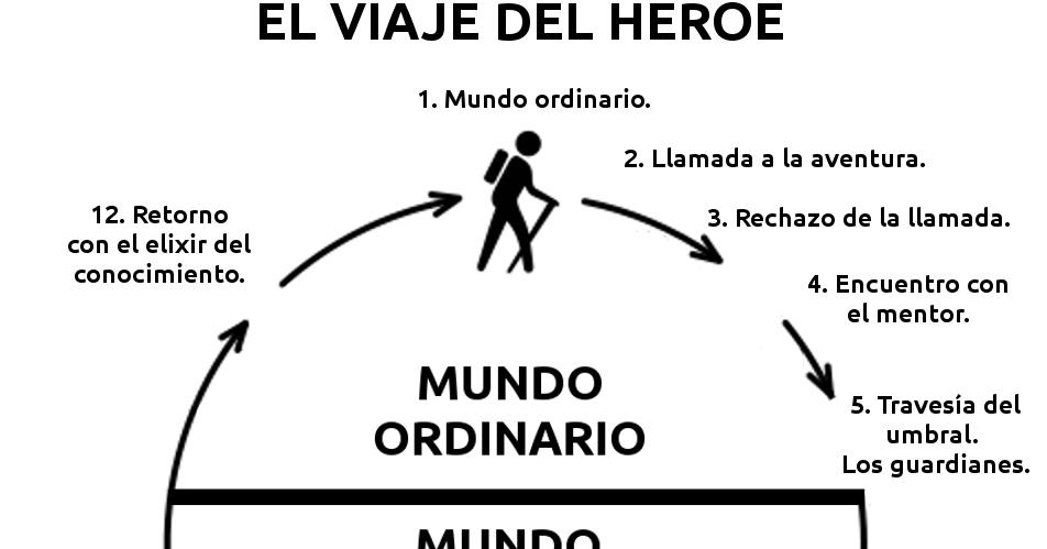 Sé tu mejor versión: El Camino del Héroe a través de 7