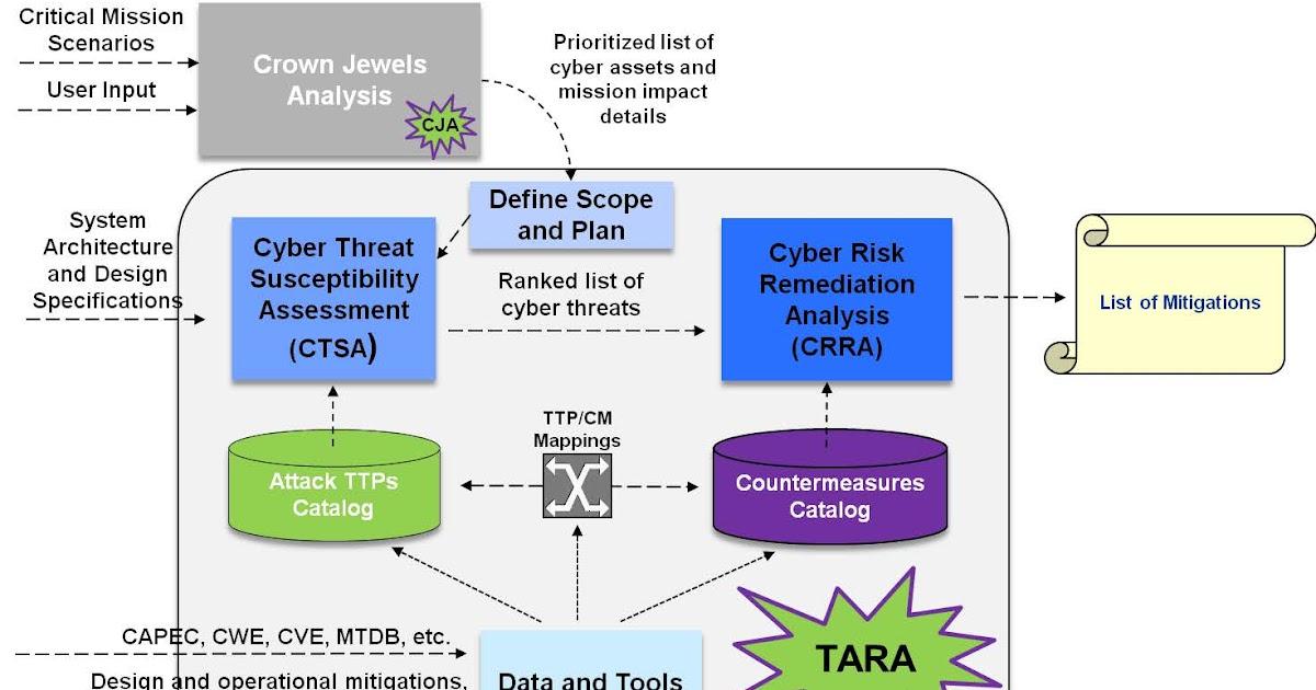 TARA - методология моделирования угроз и защитных мер от MITRE