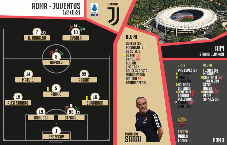 Serie A 2019/20 / 19. kolo / Roma - Juventus 1:2 (0:2)