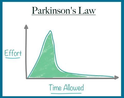 قانون باركنسون