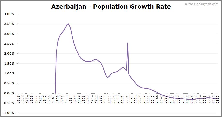 Azerbaijan  Population Growth Rate