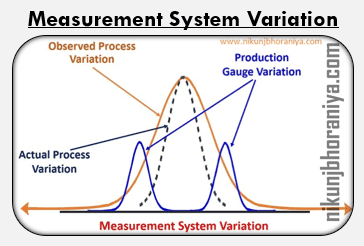 Measurement System Variation