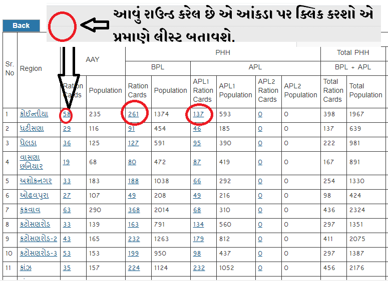 Gujarat Corona 1000 Rs Sahay List