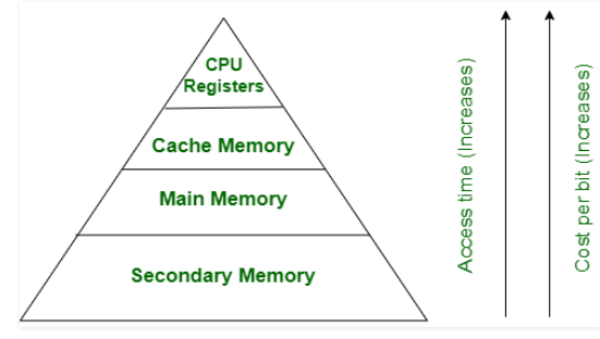 Difference between Primary and Secondary Memory in Hindi