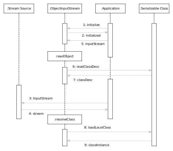 Hooman's Blog: JDK approach to address deserialization Vulnerability