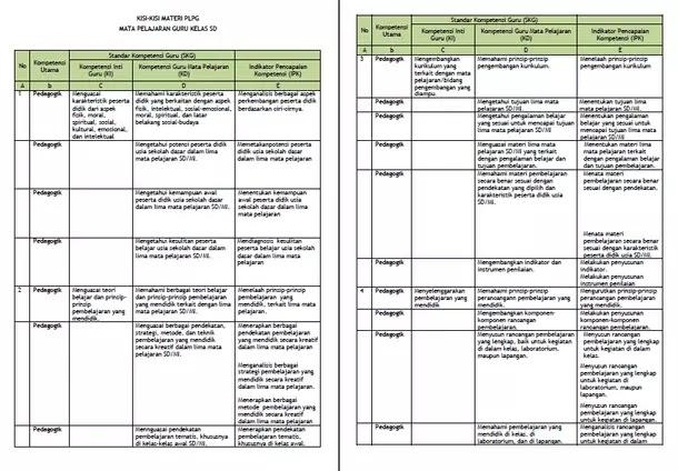 Kisi-Kisi Materi PLPG 2017 Mata Pelajaran Guru Kelas SD
