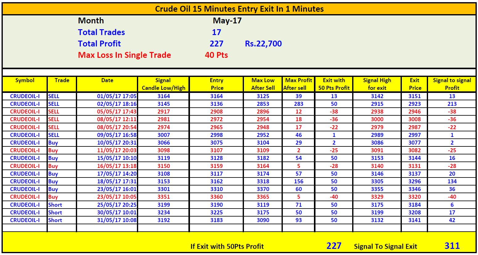 Intraday crude trading strategies