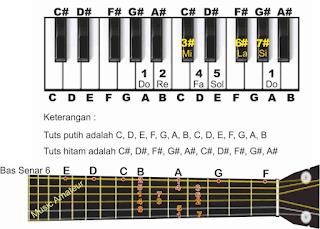 gambar piano dan gitar tangga nada a pada not angka