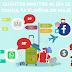 Cada mexicano consulta el móvil más de 1.5 horas al día durante su viaje de vacaciones