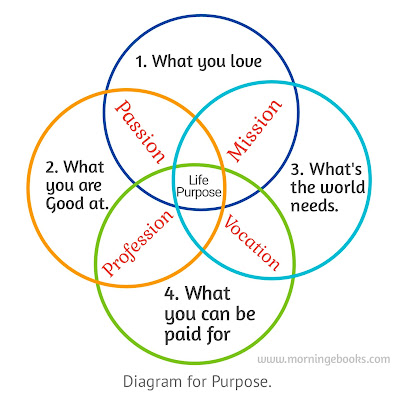 What is Your Passion. IKIGAI