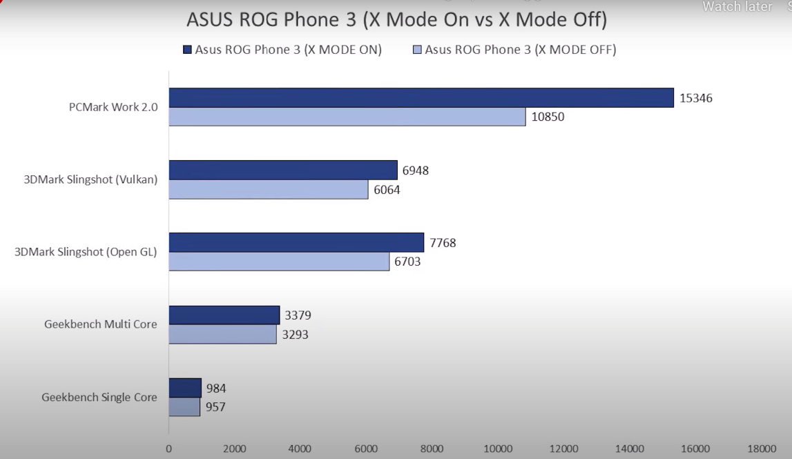 Hasil pengujian Asus ROG Phone 3 X Mode On dan OFF pada Beberapa Benchmark ternama