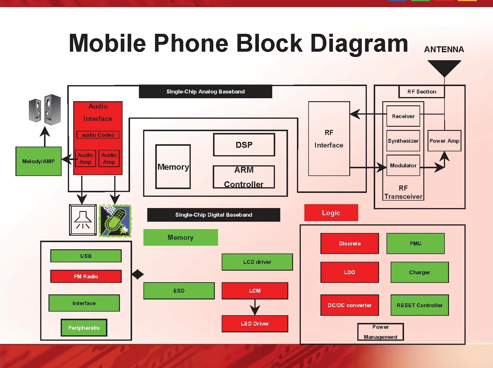 smartphone block diagram wiring diagram rh blaknwyt co mobile phone circuit block diagram Charging Circuit Diagram