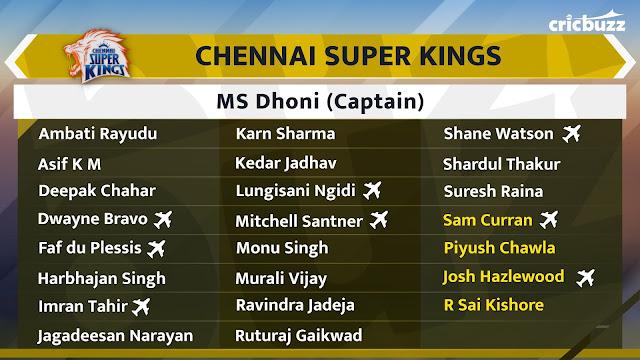 Chennai Super Kings Team Squad IPL 2020 Vivo IPL Auction 2020