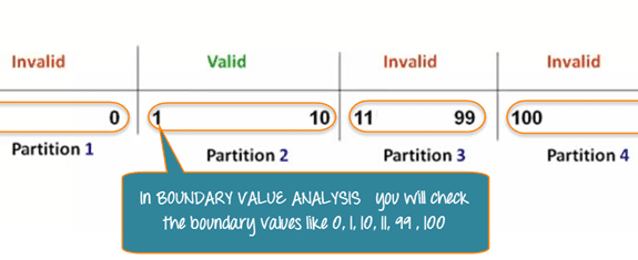 Boundary Value Analysis (testbytes.net)