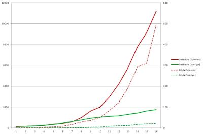 Utveckling av smittade och döda av Covid-19 i Sverige och Spanien per dag efter första 100 smittade