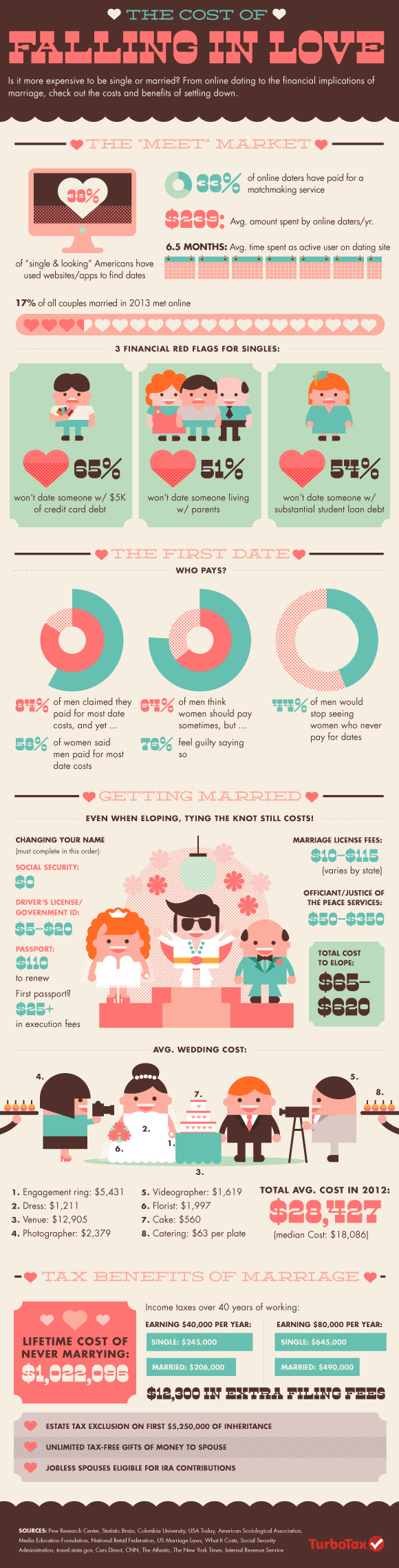 The Cost of Falling in Love #infographic