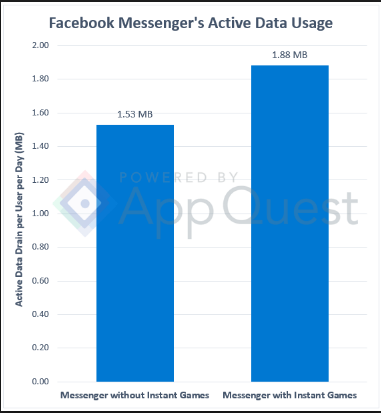 How Much Data Does Facebook Messenger Use