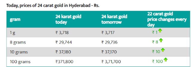 Gold Rate Today in Hyderabad - 5 Aug 2019 - Today Gold Rate in Hyderabad