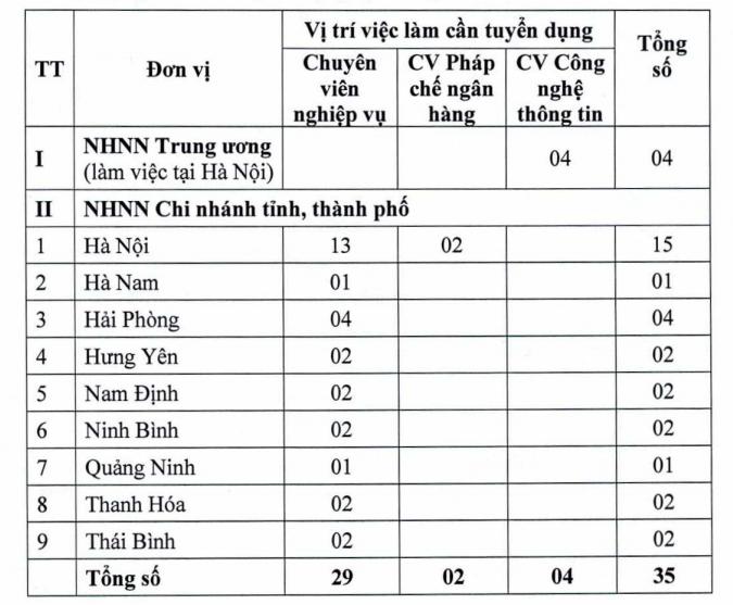 Ngân hàng Nhà nước Việt Nam tuyển dụng công chức làm việc tại các chi nhánh các tỉnh