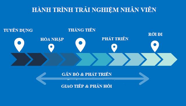 5 bước vẽ bản đồ hành trình trải nghiệm nhân viên