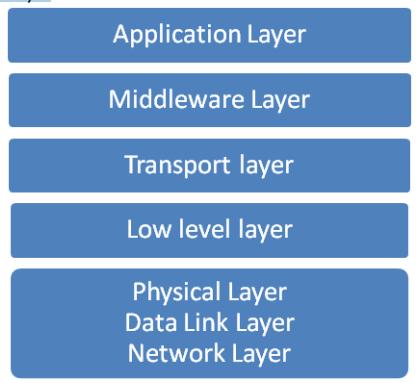 Communication pada OSI Layer