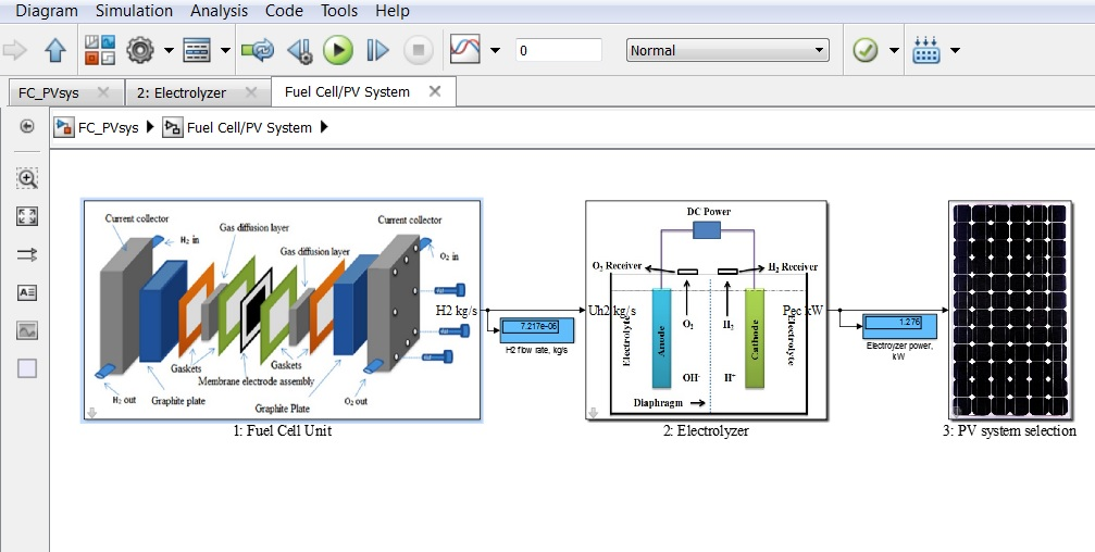 REDS Library: 28  Fuel Cell Photovoltaic System   Matlab