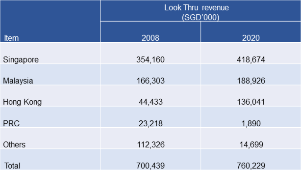 Wing Tai Look Thru revenue by regions