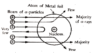Rutherford's scattering experiment of atom diagram