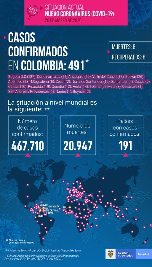 Seis muertos y 491 contagios confirmados en Colombia